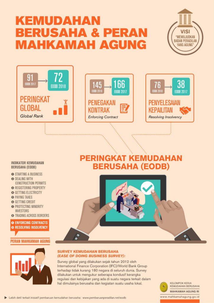 infografis-pembaruan-peradilan-ma-2018-rev_page1