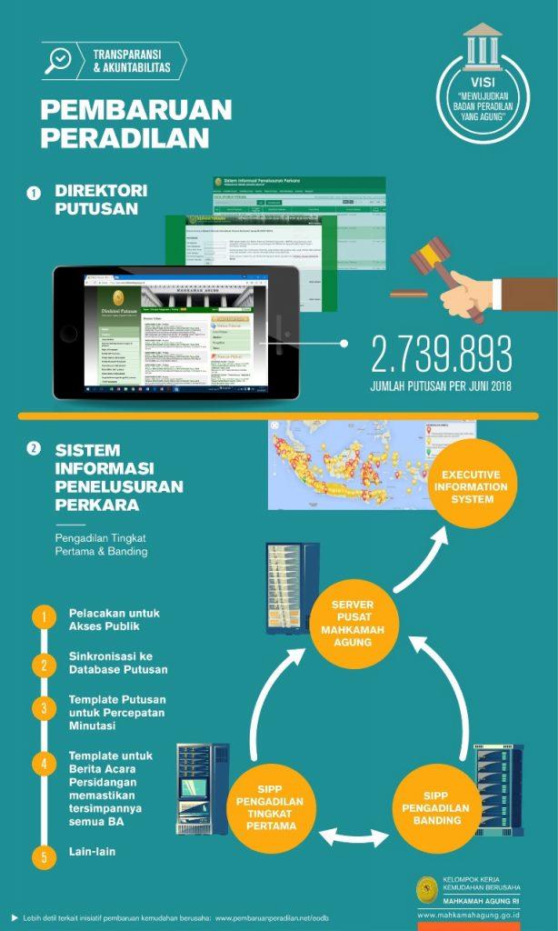 infografis-pembaruan-peradilan-ma-2018-rev_page10