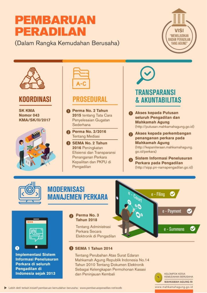 infografis-pembaruan-peradilan-ma-2018-rev_page2