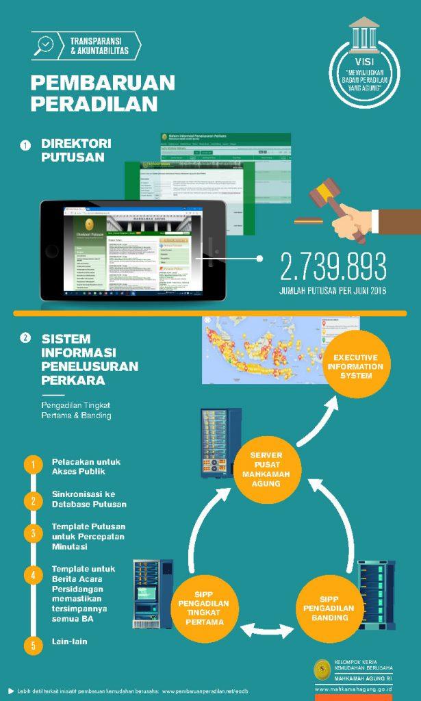 infografis-pembaruan-peradilan-ma-2018-rev_page3