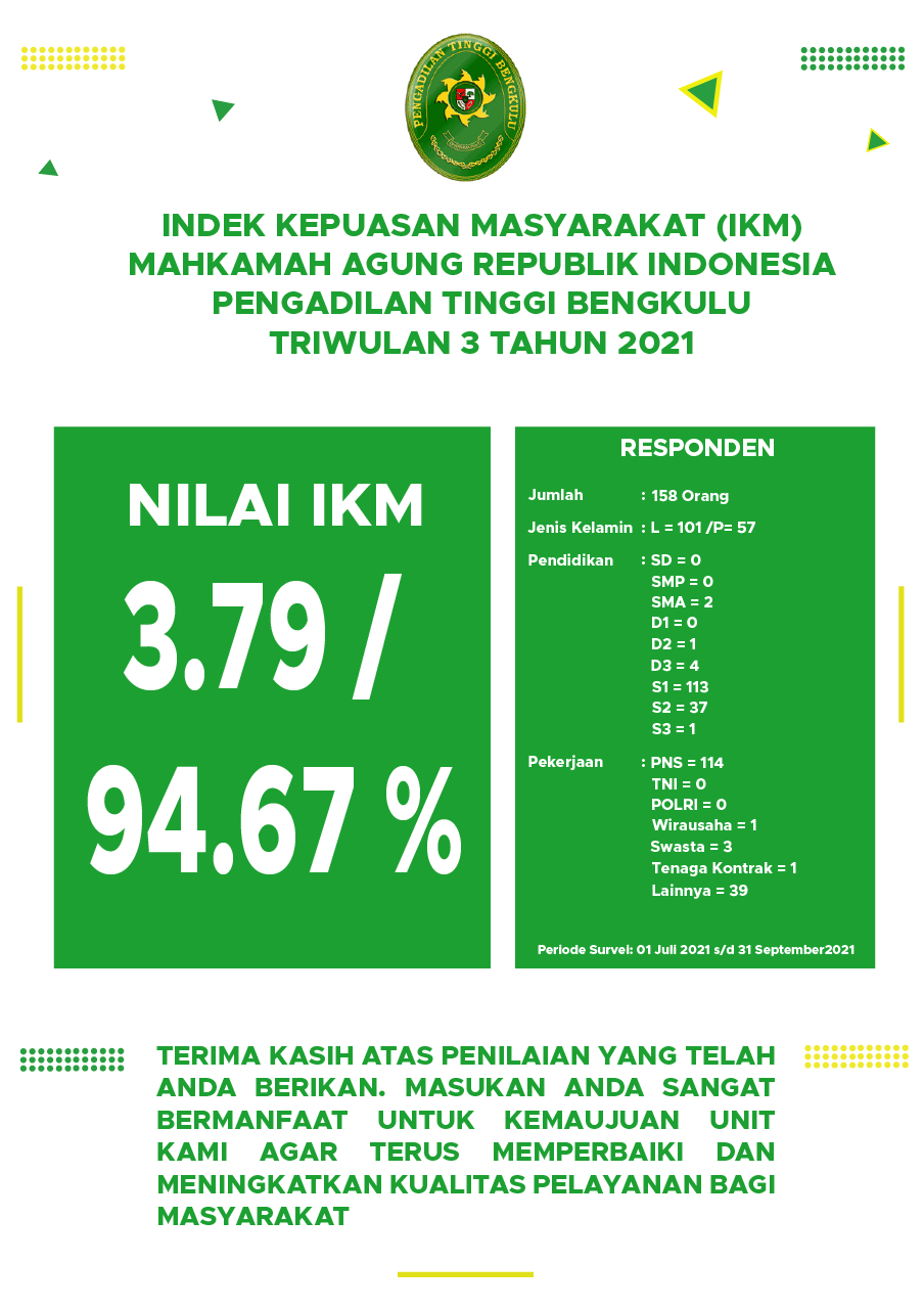 ikm-triwulan-3-2021